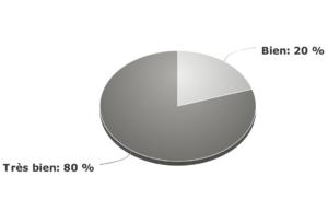 graphe de satisfaction sur nos formateurs