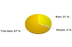 graphe de satisfaction sur nos formations